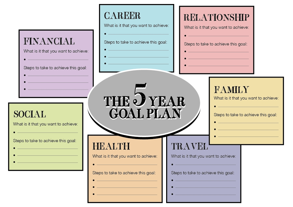 Directions Please | Goals Template, Goal And Template pertaining to 5 Year Life Plan Template 63